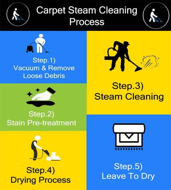 CARPET STEAM CLEANING PROCESS
